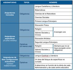 Asignaturas Educación Primaria LOMCE