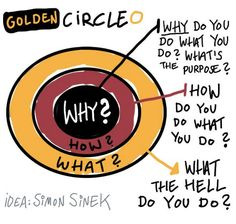 Startup : What's Your Story? — Marketing as a Teen Entrepreneur – WeGoBusiness - Top business stories from around the internet Simon Sinek Golden Circle, Image Film, Workshop, Social Enterprise, Great Leaders, Leadership Quotes, Leadership Coaching, Education Quotes, Business Inspiration