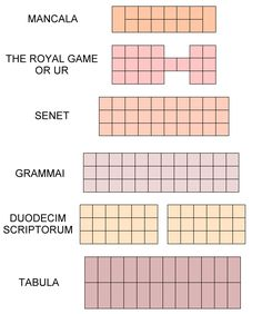 The diagram below illustrates the succession of board games as they appeared in the ancient world, and how their similarities suggest the evolution towards modern backgammon, which is played on virtually the same board as Roman Tabula. The form of the board for Grammai (Diagramismos) is not certain but is believed to be similar to that of Duodecim Scriptorum.