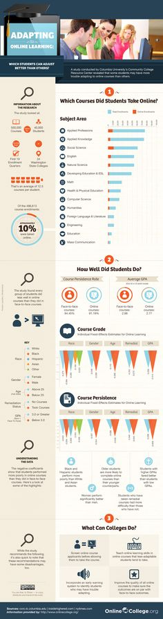 The Characteristics Of A Successful Online Student