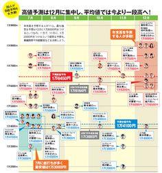20人のプロが集結し年後半の日本株を大予測!第1四半期決算後からの上昇でどこまで上がる?|ダイヤモンドZAi最新記事|ザイ・オンライン