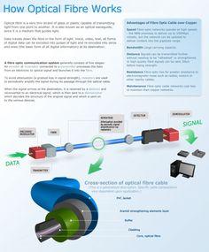 How Optical Fibre Works
