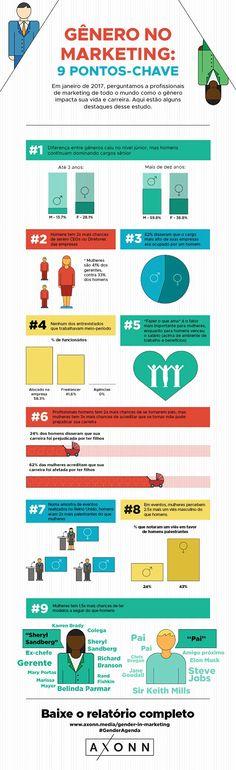 Infográfico: diferenças entre homens e mulheres na publicidade