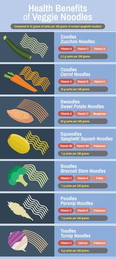 Health Benefits of Veggie Noodles