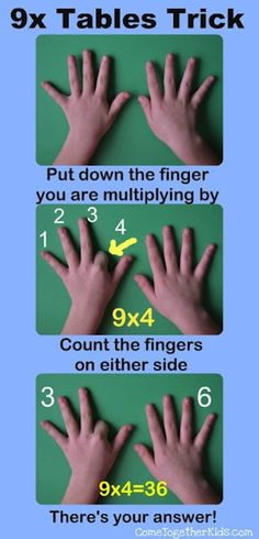 and Tricks for Learning Multiplication Tables. I taught this to my fifth grade students starting back in the early and Tricks for Learning Multiplication Tables. I taught this to my fifth grade students starting back in the early Learning Tools, Fun Learning, Learning Shapes, Learning Spanish, Multiplication Tricks, Multiplication Tables, Math Fractions, Times Tables, E Mc2