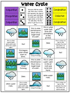 Science games are great ways to increase collaboration to learn facts about weather. These games are best used in groups of 2- 4 people and can be used during a guided practice or review portion of a lesson plan. The only materials needed are the games, dice, and/or a spinner/pencil.