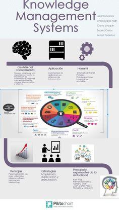 Sistemas de Gestión del Conocimiento | Movilizavion del conocimiento | Scoop.it Knowledge Management System, Knowledge Management, Goals, Management