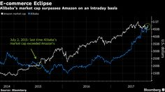 Alibaba Tops Amazon to Become the Biggest E-Commerce Company - Bloomberg https://www.bloomberg.com/news/articles/2017-10-10/alibaba-tops-amazon-to-become-biggest-e-commerce-company-chart
