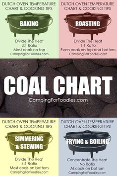 How many coals go on top and how many under your camp Dutch oven? You never have to guess when cooking outdoors with your camp Dutch oven! This Dutch oven temperature chart takes the guesswork out of Cast Iron Dutch Oven, Cast Iron Cooking, Oven Cooking, Cooking Tips, Lidl, Dutch Oven Camping, Dutch Oven Campfire Recipes, Dutch Oven Meals, Camp Oven Recipes