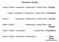 Reminded of how great '5 Steps to Planning a Change' model is. Spent over 2 hours working with Quality Engineers on planning and implementing this model. We captured concrete action steps and metrics to determine success and regress.  http://create-learning.com/blog/team-building/5-steps-to-planning-a-change-within-your-organization-team