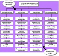 Event Management Body of Knowledge Project