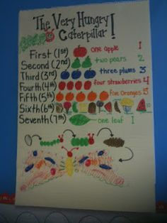 Great anchor chart on ordinal numbers to go along with THE VERY HUNGRY CATERPILLAR by Eric Carle.