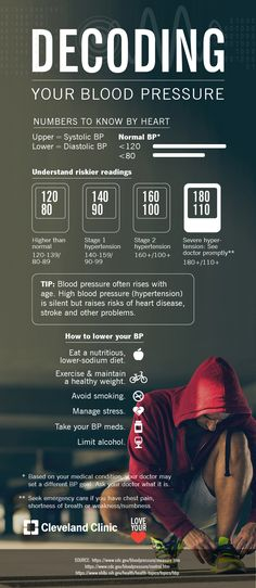 Is Your Blood Pressure Too High for a Healthy Heart? (Infographic)