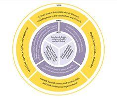 Image result for safework good work design principles