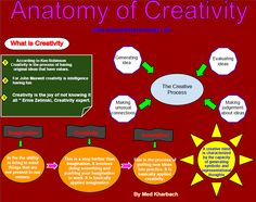 A Great Creativity Poster for Teachers