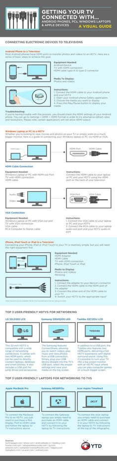 Fresh on IGM > HDTV Connnection Guide: An instructional infographic for HDMI connection between your TV and other devices such as iPhone, iPad, Android phone, MacBook, and Windows laptops to make your (Tech Office Keyboard Shortcuts) Computer Technology, Technology Gadgets, Computer Science, Computer Tips, Electronics Gadgets, Tech Gadgets, Lg 4k, Tv Connect, Tech Hacks