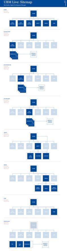 All sizes | UBM Live sitemap (version 2) | Flickr - Photo Sharing! Web Design Trends, Web Design Inspiration, App Design, Experience Map, User Experience Design, Sitemap Design, Website Sitemap, User Flow Diagram, Web Mockup