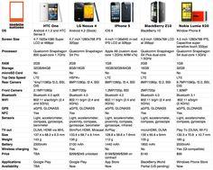 iPhone 5 vs HTC One vs LG Nexus 4 vs BlackBerry Z10 vs Nokia Lumia 920 – tabel comparativ