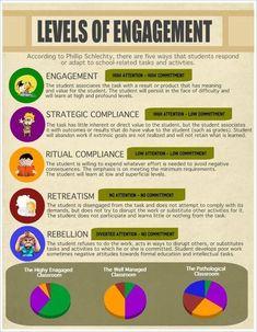 Levels of Engagement #infografía