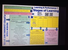 Stages of learning AS PE