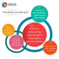 The basic ways in which Bristol Healthcare Services can assist you and help improve your business.