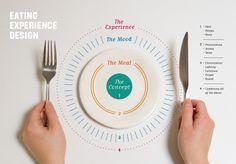 Look. Listen. Smell. Eat. is a webzine that combines food + art + design.