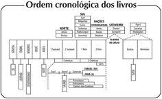 CD - Cronologia Biblica: Ordem Cronológica do Velho e Novo Testamento