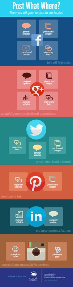 Digital marketing infographic & data visualisation Different social media = different content. A brief infographic to guide your posting decisions. Marketing Digital, Facebook Marketing, Inbound Marketing, Content Marketing, Internet Marketing, Online Marketing, Social Media Marketing, Marketing Communications, Marketing Ideas