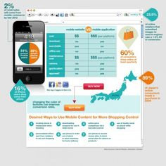 Ecommerce & Mobile Infographic