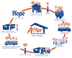 How it Works - Amor Ministries