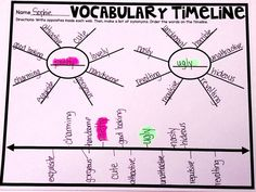 Teaching Shades of Meaning - Vocabulary Timeline #HollieGriffithTeaching #KidsActivities #HandsOnReading