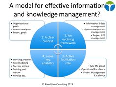 Where Information Management ends and Knowledge Management begins – an extract