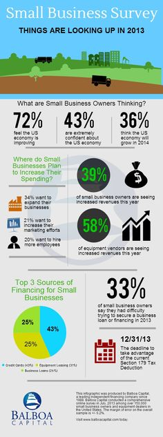 Small business survey infographic from Balboa Capital. To find out what small business owners think about the economy, and identify some of the issues they are facing, Balboa Capital conducted a comprehensive online survey. Over 150,000 small business were surveyed, and some of the key findings are featured in this small business survey infographic.