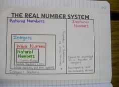 16 Best Irrational Numbers Images Real Numbers Irrational Numbers