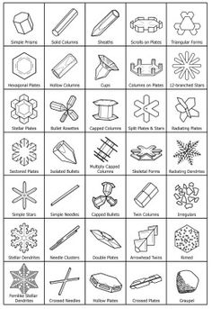 Graphic of the common types of snow crystals--Snowflake Bentley
