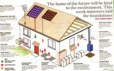 It is natural for all of us to dream and to have a nice and wonderful house. But have you thought of owning and living in an eco-friendly house? A self sustaining house might be a good investment when planning to own a house. The advantages of. Sustainable Architecture, Sustainable Design, Sustainable Living, Sustainable Houses, Sustainable Ideas, Sustainable Energy, Book Of Changes, Build A Greenhouse, Greenhouse Ideas
