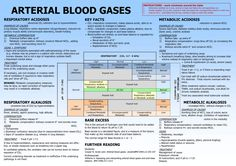 Arterial Blood Gas Interpretation Made Easy...Very Useful...