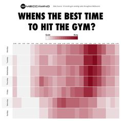 When are 24/7 Gyms Busy and least crowded? Data: Meccamino