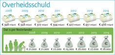 Overheidsschuld 2014