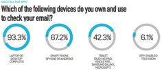 #Devices Used to #check #emails  #BulkEmailTool  #mailMyIndia  http://mailmyindia.com/