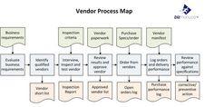 vendor process map