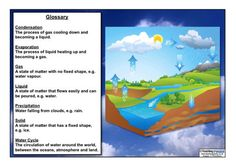 Help your children to understand the water cycle with our PDF / Powerpoint guide. Also includes an image pack, labelling activity, glossary, wordsearch and display banner. Science Curriculum, Science Resources, Activities, Teaching Packs, Display Banners, States Of Matter, Water Cycle, Word Search, How To Become