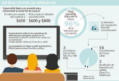 Supercable es el primer operador que pagará por la señal HD de Caracol TV Caracol Tv, Boarding Pass, Travel, Viajes, Traveling, Trips, Tourism