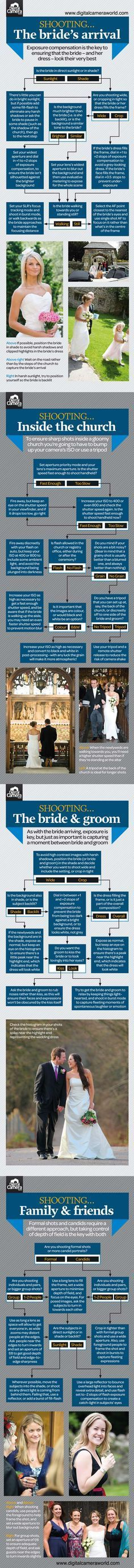 Wedding photography cheat sheet, infographic. Great tips for getting the right shots outdoors, inside the church, etc.