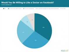 Would you like your doctor on Facebook? How about your plastic surgeon? That's the question RealSelf asked more than 700 people who contacted a cosmetic doctor via RealSelf. The results were resoundingly clear: No way. But just because people aren't willing to have their private medical choices pop up in Facebook's news feed doesn't mean they don't use social media at all when researching their options. 82% of people say they like doctors to be engaged on social media. Read more on RealSelf.