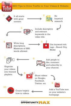 10 steps to optimize your videos, an #infographic by @OpportunityMax