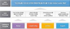 글로벌 리더 육성