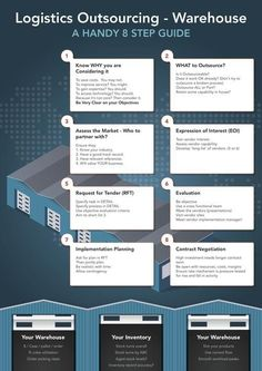 Infographic: How to Outsource Logistics