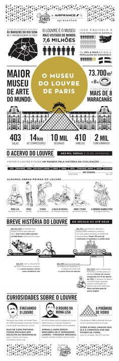 Publicamos hoje em parceria com a Air France mais um infográfico da série comemorativa dos 10 anos do Conexão Paris.O tema é o Museu do Louvre de Paris.