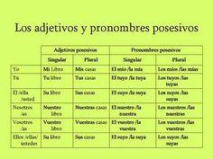 los adjetivos y pronombres posesivos